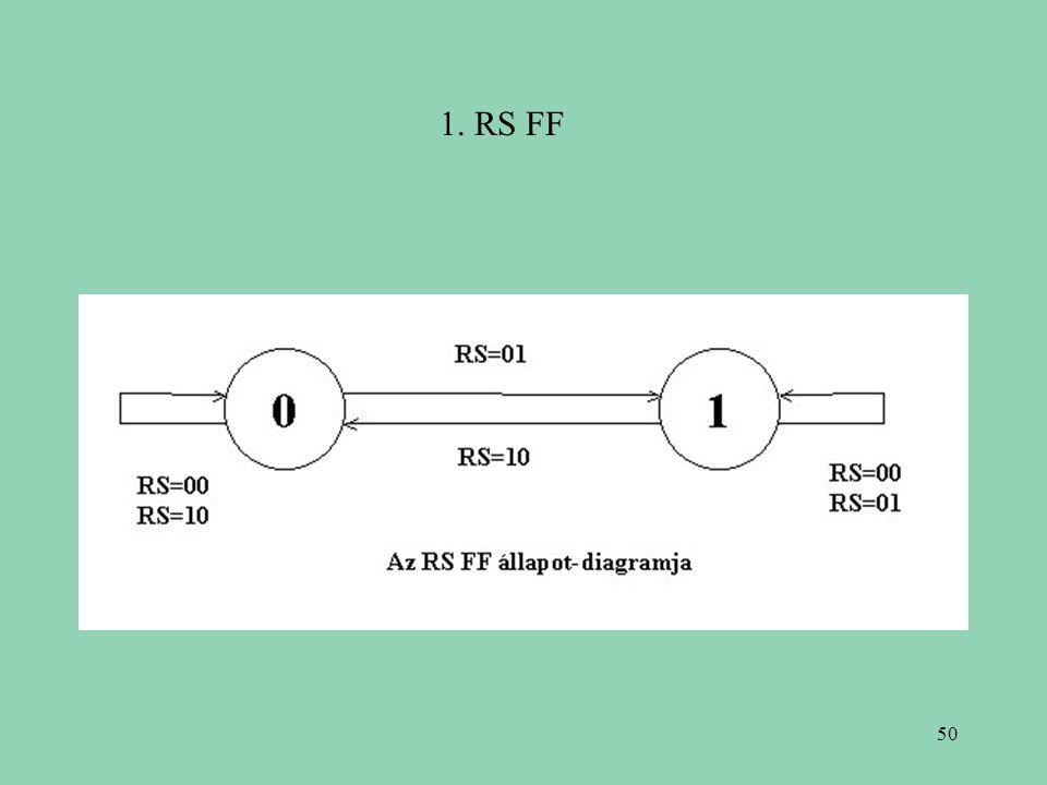 1. RS FF