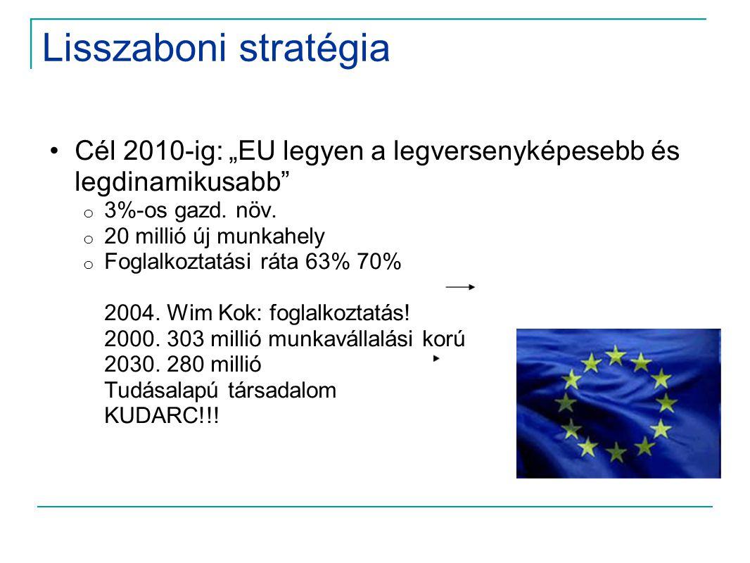 """Lisszaboni stratégia Cél 2010-ig: """"EU legyen a legversenyképesebb és legdinamikusabb 3%-os gazd. növ."""