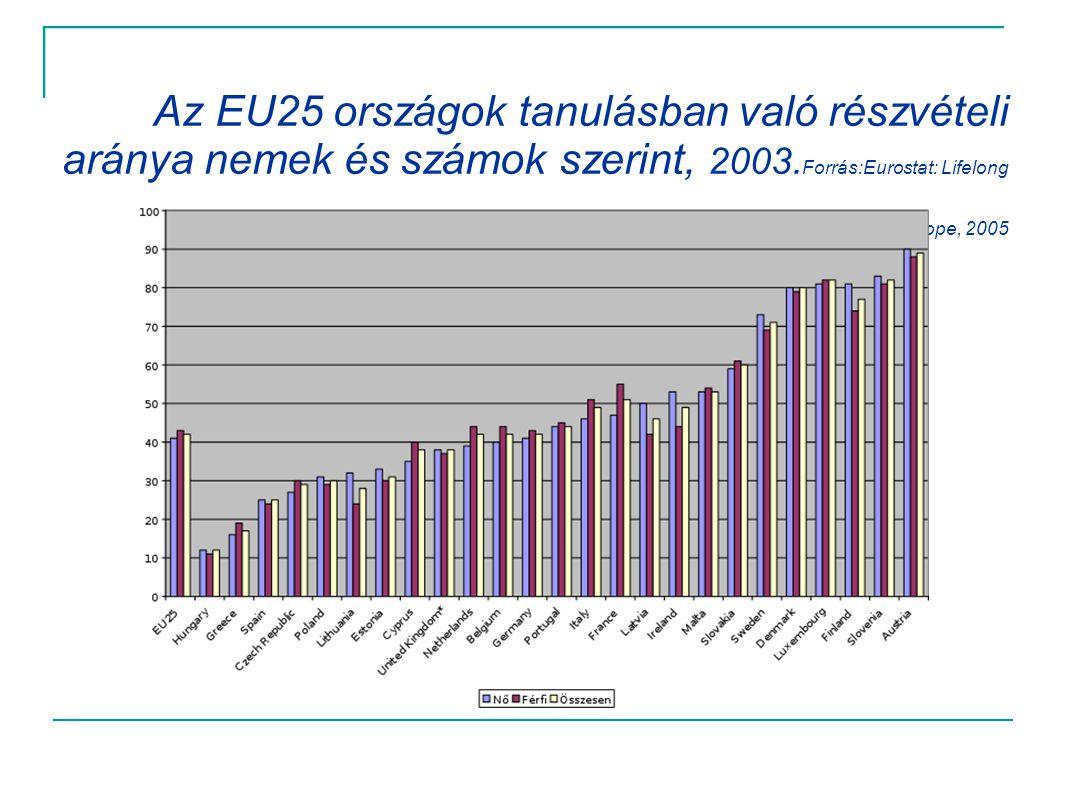 Az EU25 országok tanulásban való részvételi aránya nemek és számok szerint, 2003.Forrás:Eurostat: Lifelong Learning in Europe, 2005