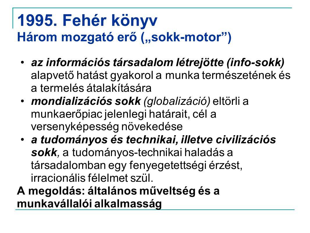 """1995. Fehér könyv Három mozgató erő (""""sokk-motor )"""