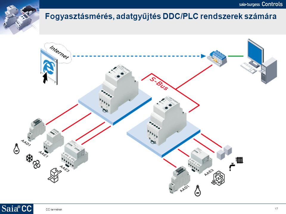 Fogyasztásmérés, adatgyűjtés DDC/PLC rendszerek számára