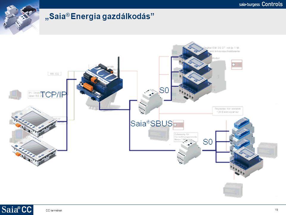 """""""Saia® Energia gazdálkodás"""