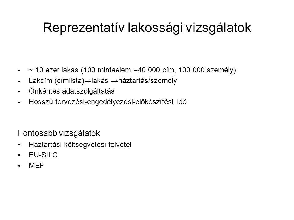 Reprezentatív lakossági vizsgálatok