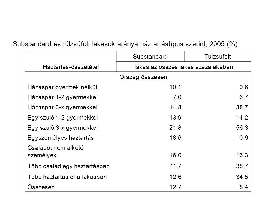 Substandard és túlzsúfolt lakások aránya háztartástípus szerint, 2005 (%)