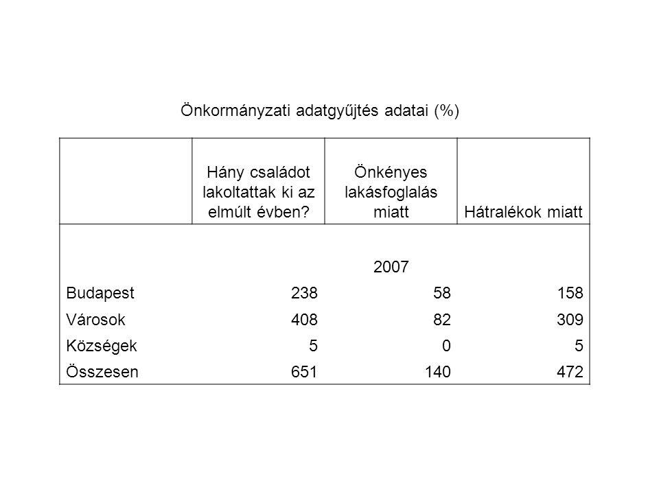 Önkormányzati adatgyűjtés adatai (%)