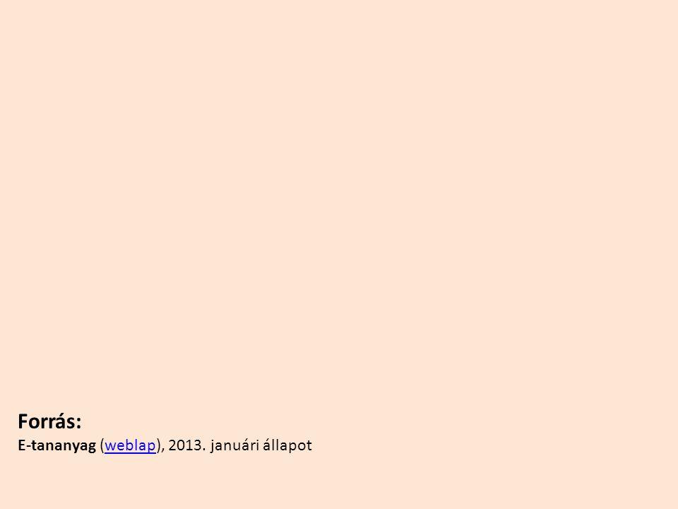 Forrás: E-tananyag (weblap), 2013. januári állapot