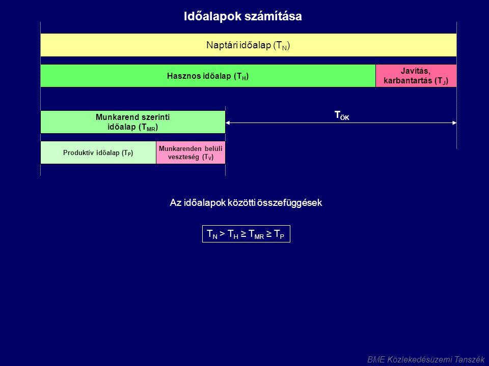 Munkarend szerinti időalap (TMR) Produktív időalap (TP)