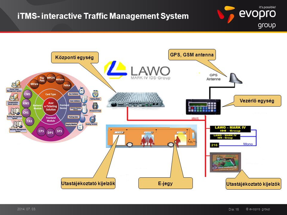 iTMS- interactive Traffic Management System