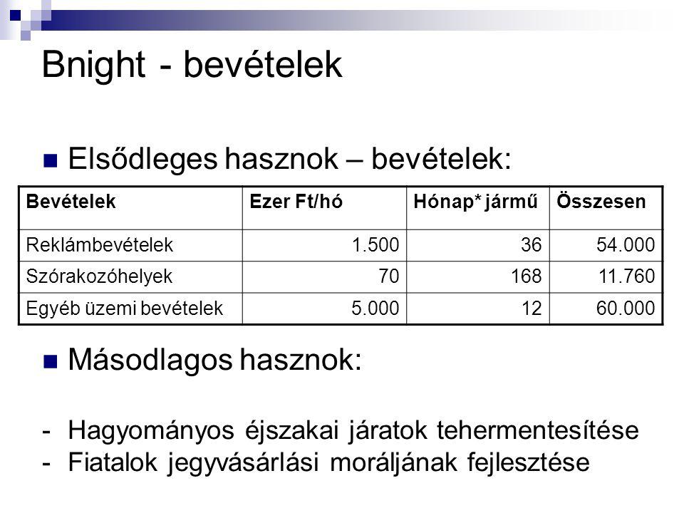 Bnight - bevételek Elsődleges hasznok – bevételek: Másodlagos hasznok: