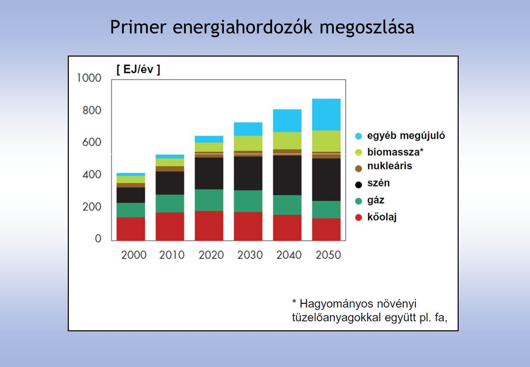 Primer energiahordozók megoszlása