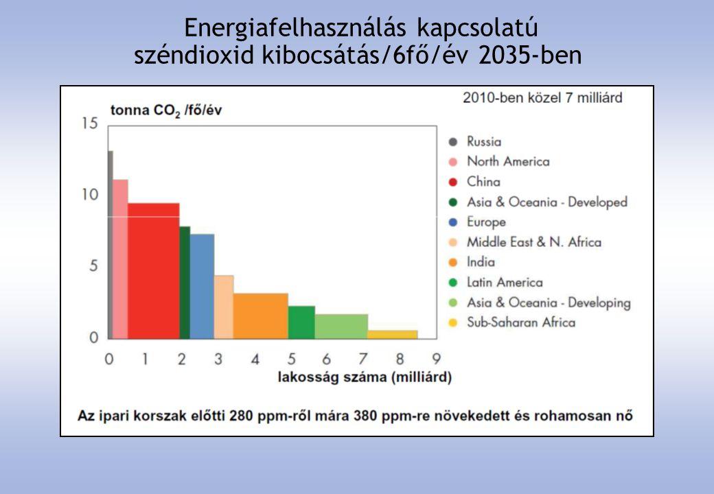 Energiafelhasználás kapcsolatú széndioxid kibocsátás/6fő/év 2035-ben