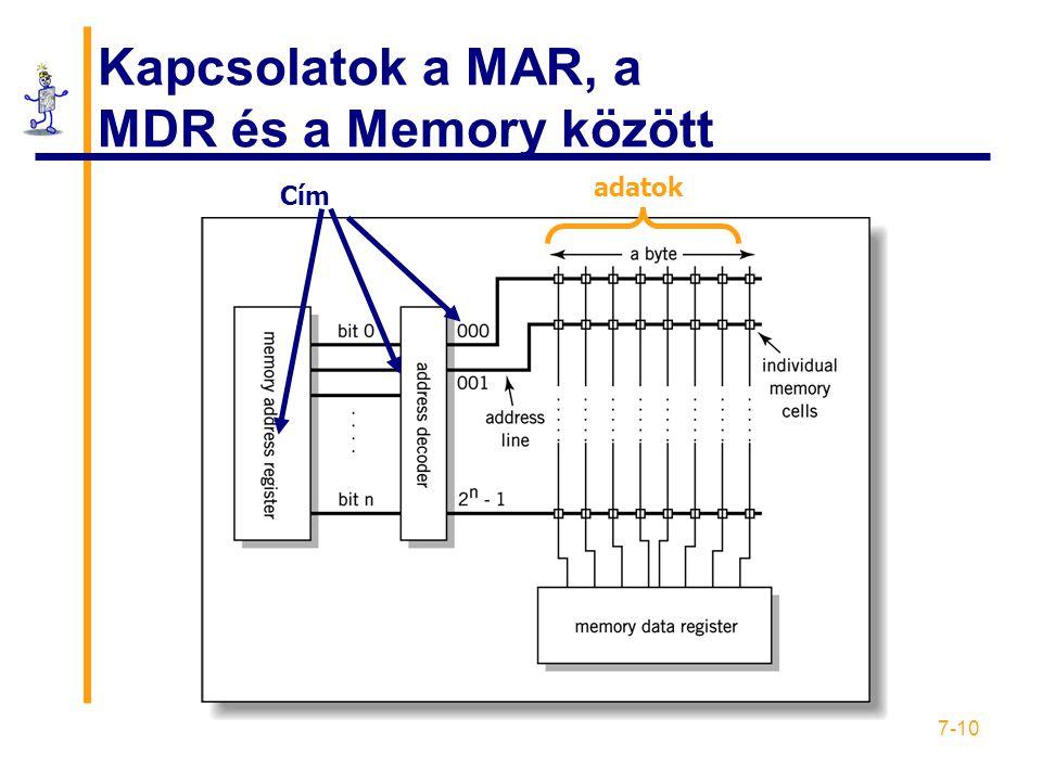 Kapcsolatok a MAR, a MDR és a Memory között