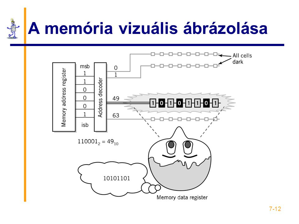 A memória vizuális ábrázolása