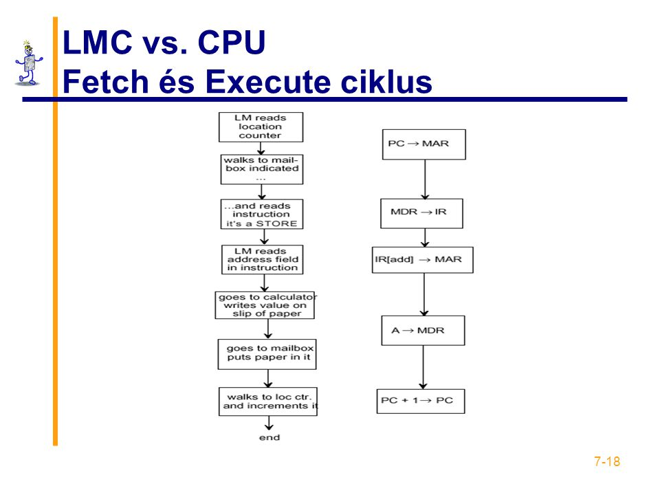 LMC vs. CPU Fetch és Execute ciklus