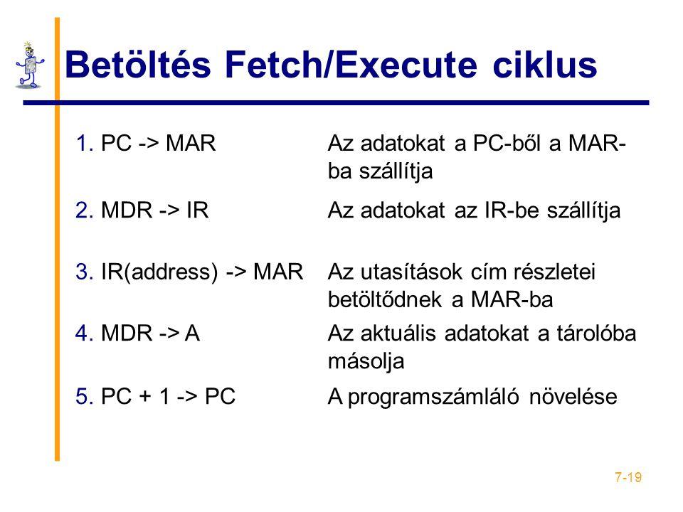 Betöltés Fetch/Execute ciklus
