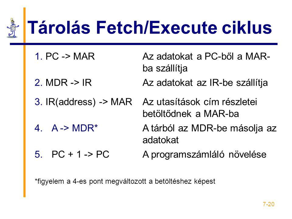 Tárolás Fetch/Execute ciklus