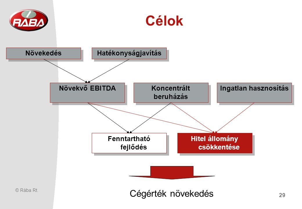 Rába Járműipari Holding Rt