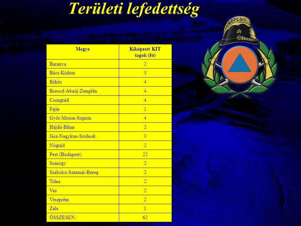 Területi lefedettség Megye Kiképzett KIT tagok (fő) Baranya 2