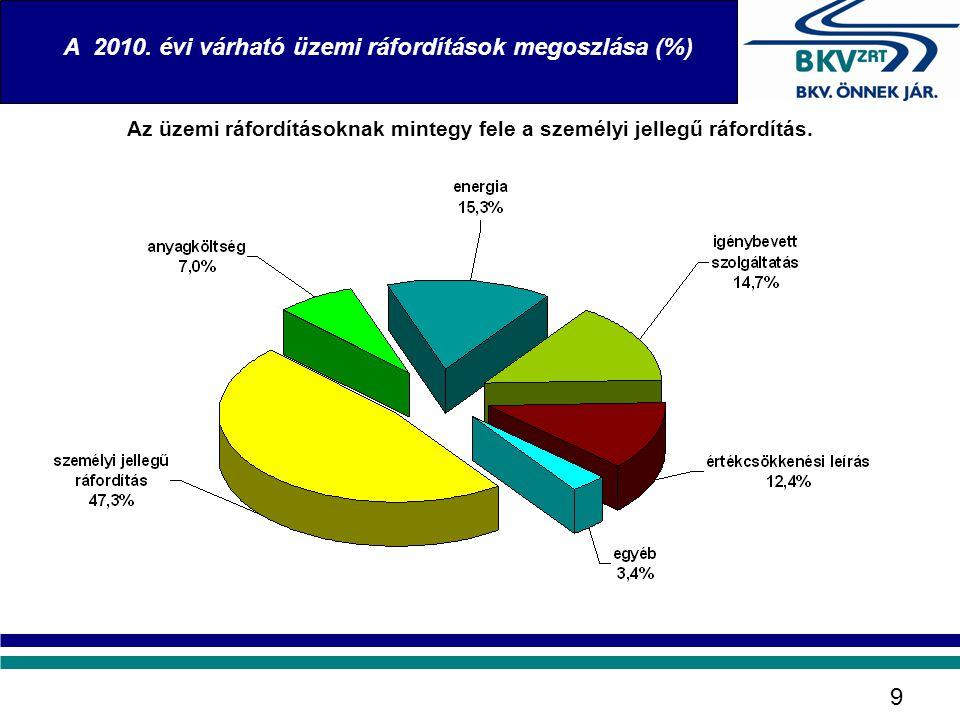 A 2010. évi várható üzemi ráfordítások megoszlása (%)