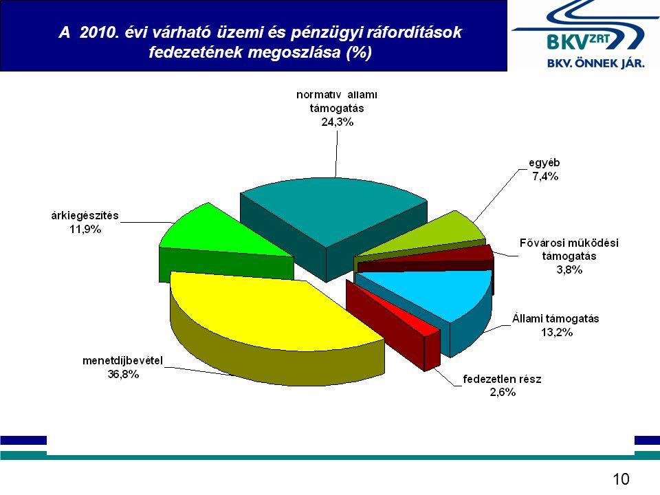 A 2010. évi várható üzemi és pénzügyi ráfordítások fedezetének megoszlása (%)