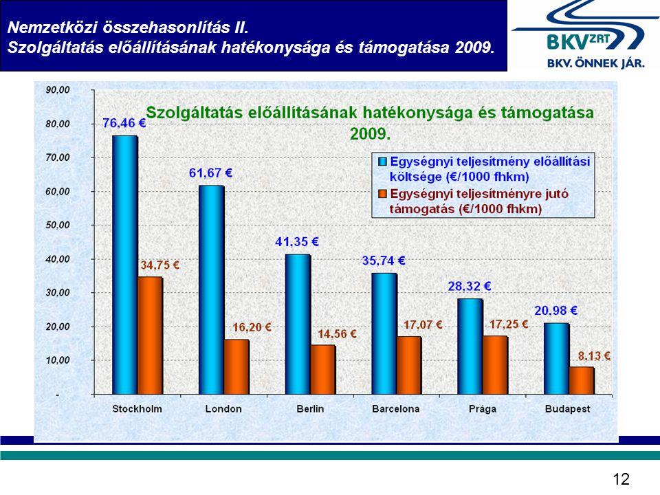 Nemzetközi összehasonlítás II.