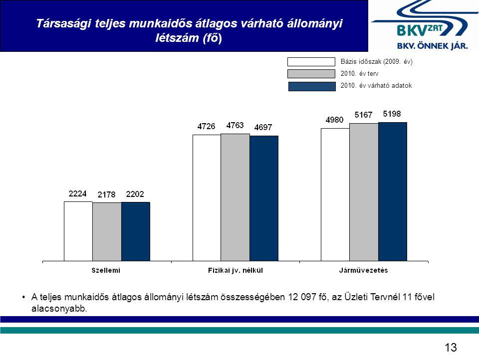 Társasági teljes munkaidős átlagos várható állományi létszám (fő)