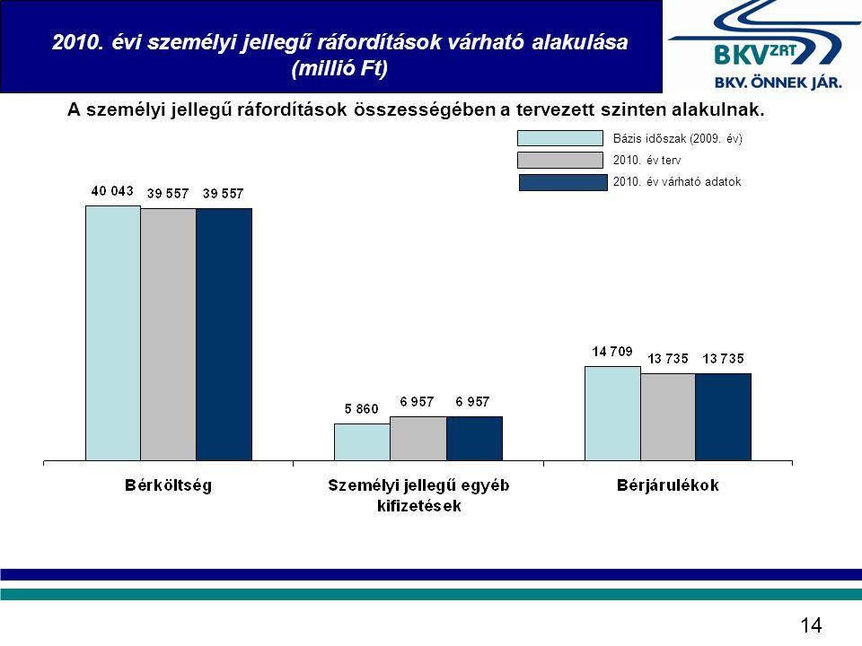2010. évi személyi jellegű ráfordítások várható alakulása (millió Ft)