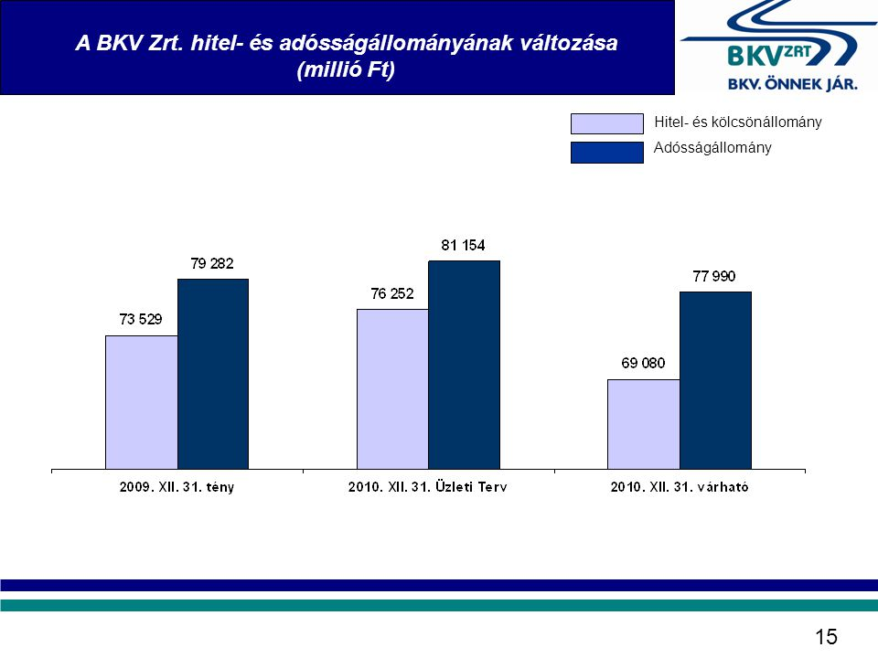 A BKV Zrt. hitel- és adósságállományának változása