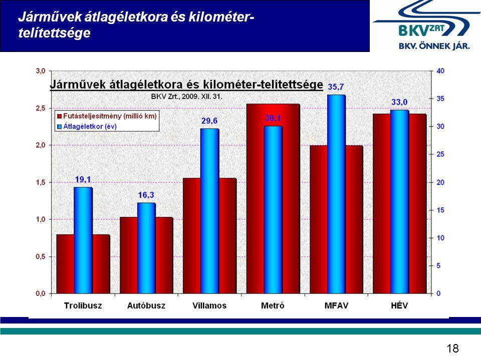 Járművek átlagéletkora és kilométer-telítettsége