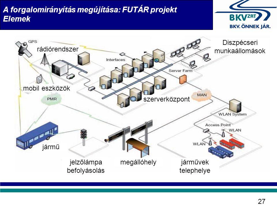 A forgalomirányítás megújítása: FUTÁR projekt Elemek