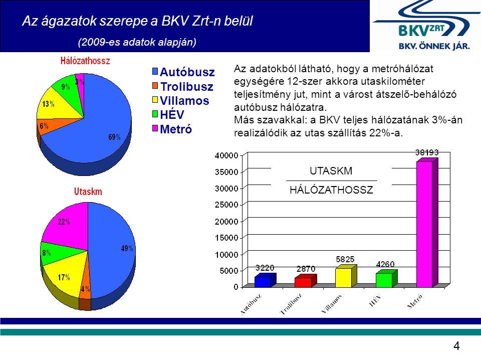 Az ágazatok szerepe a BKV Zrt-n belül