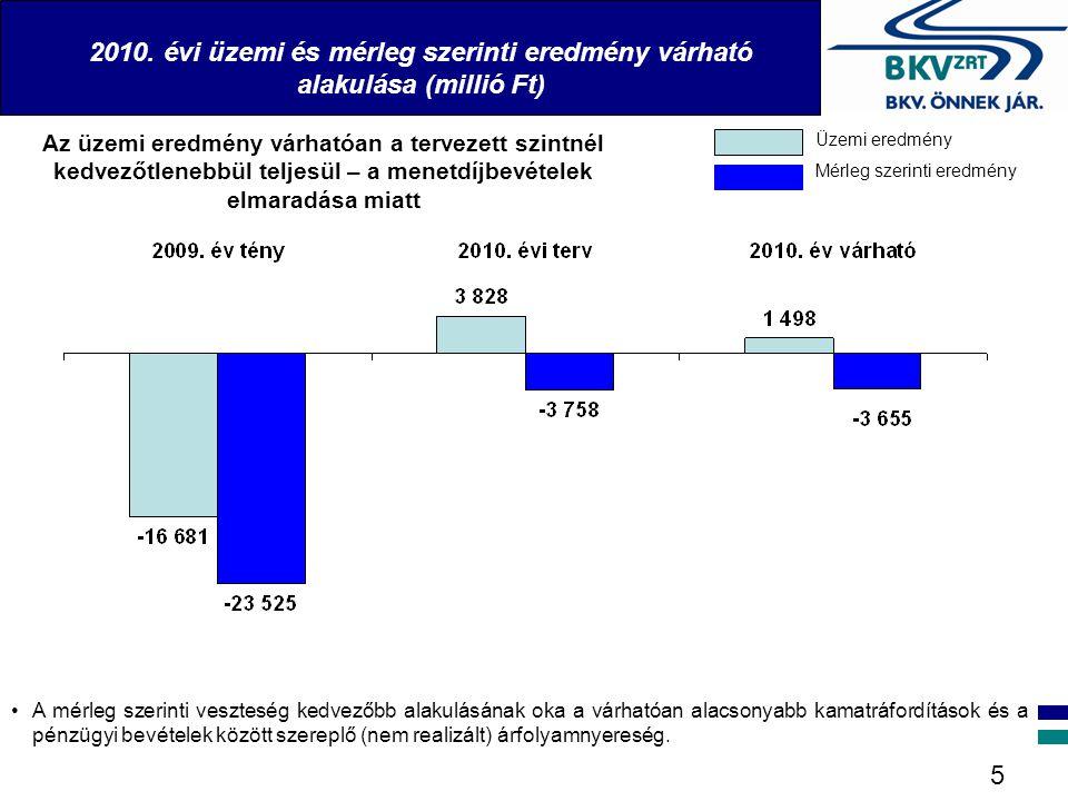 2010. évi üzemi és mérleg szerinti eredmény várható alakulása (millió Ft)