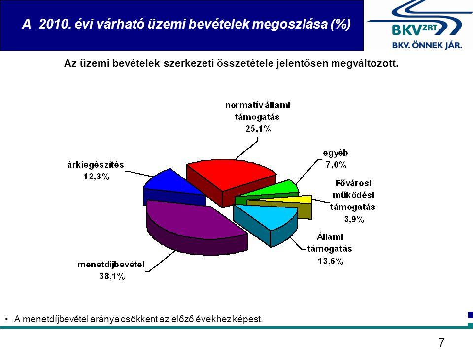 A 2010. évi várható üzemi bevételek megoszlása (%)
