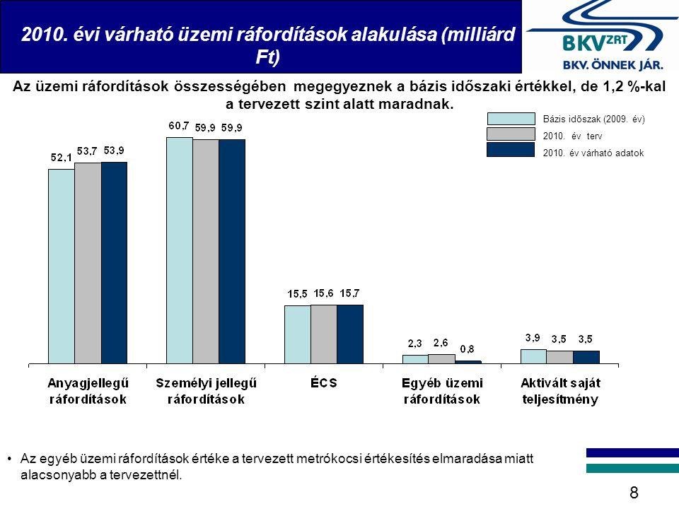2010. évi várható üzemi ráfordítások alakulása (milliárd Ft)