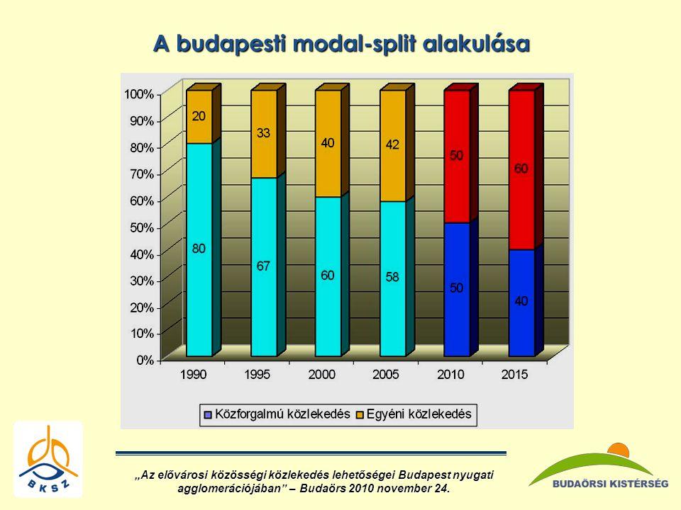 A budapesti modal-split alakulása