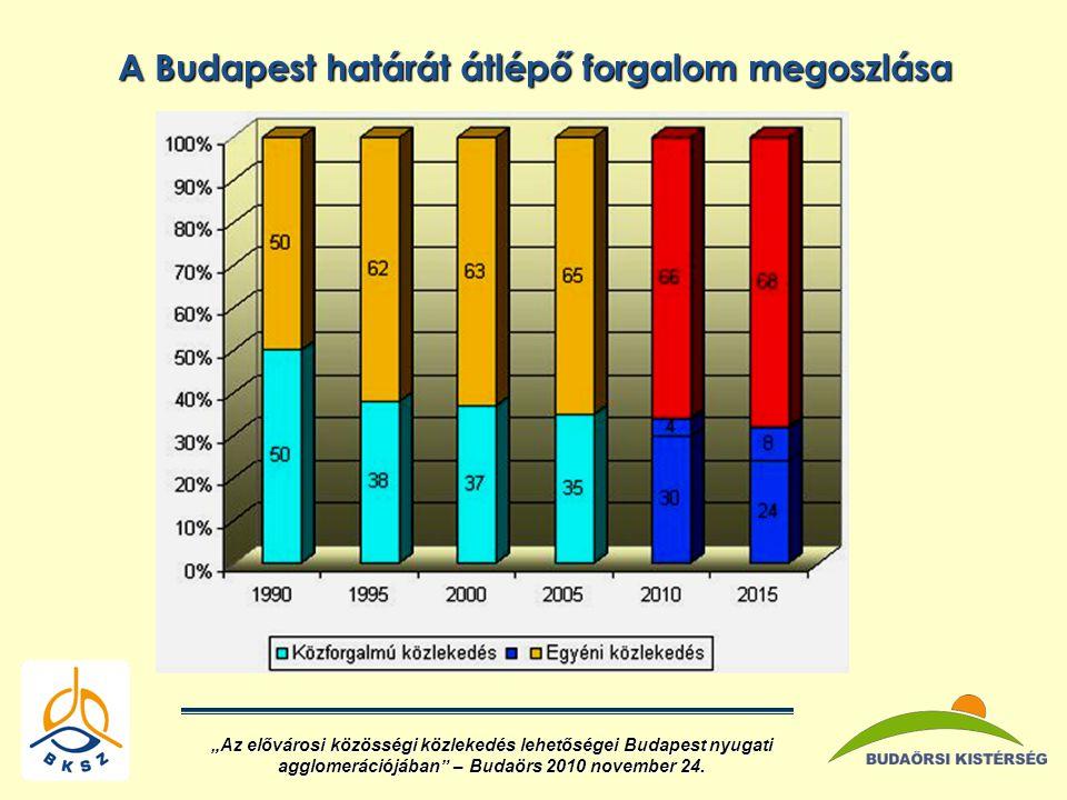 A Budapest határát átlépő forgalom megoszlása