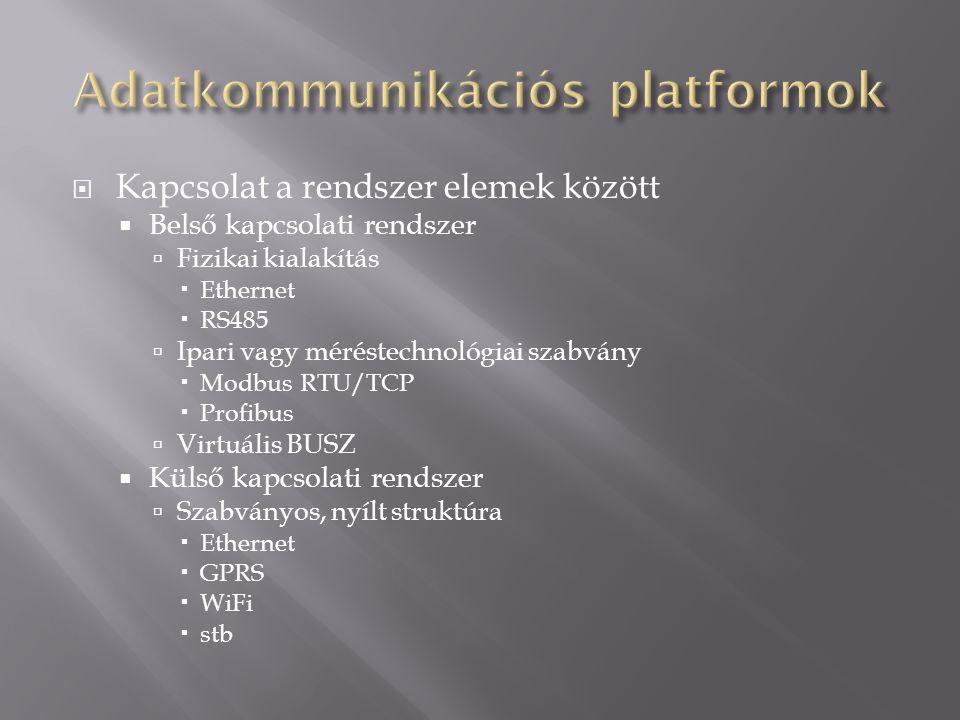 Adatkommunikációs platformok