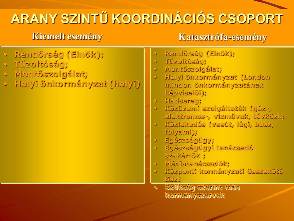 ARANY SZINTŰ KOORDINÁCIÓS CSOPORT