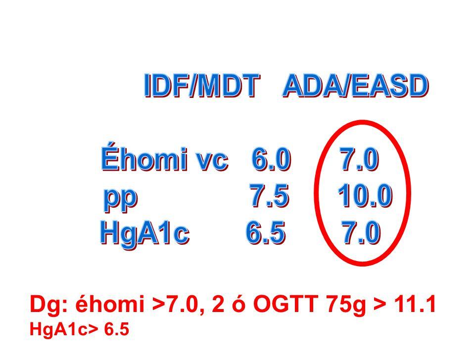 IDF/MDT ADA/EASD Éhomi vc 6.0 7.0 pp 7.5 10.0 HgA1c 6.5 7.0