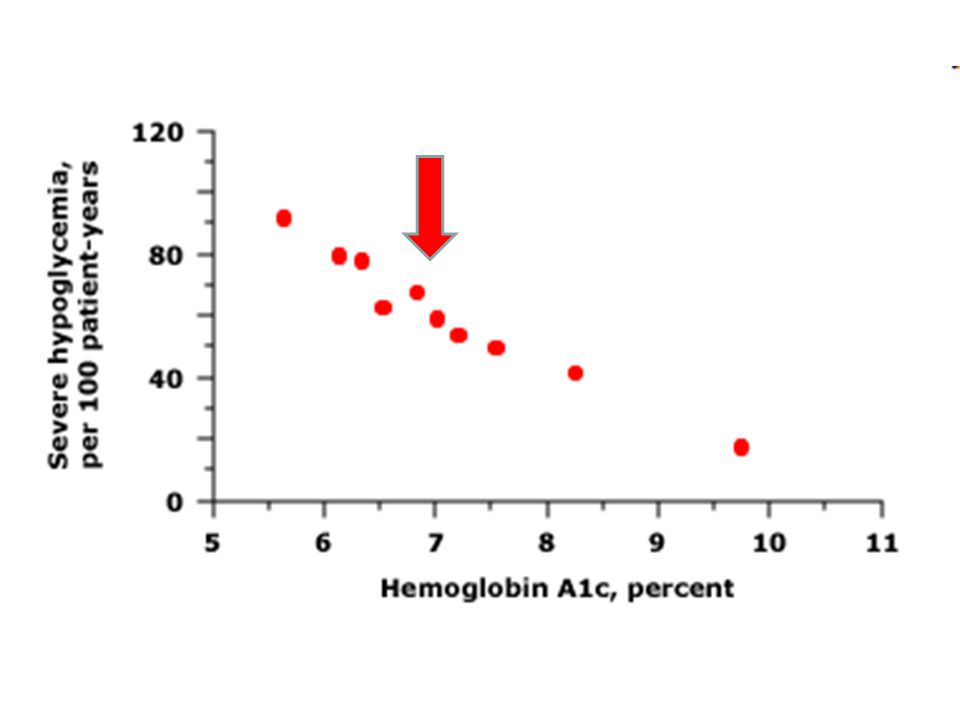 In the Diabetes Control and Complications Trial, there was a progressive increase in the incidence of severe hypoglycemic episodes (per 100 patient-years) at lower attained hemoglobin A1c values during intensive insulin therapy in patients with type 1 diabetes.
