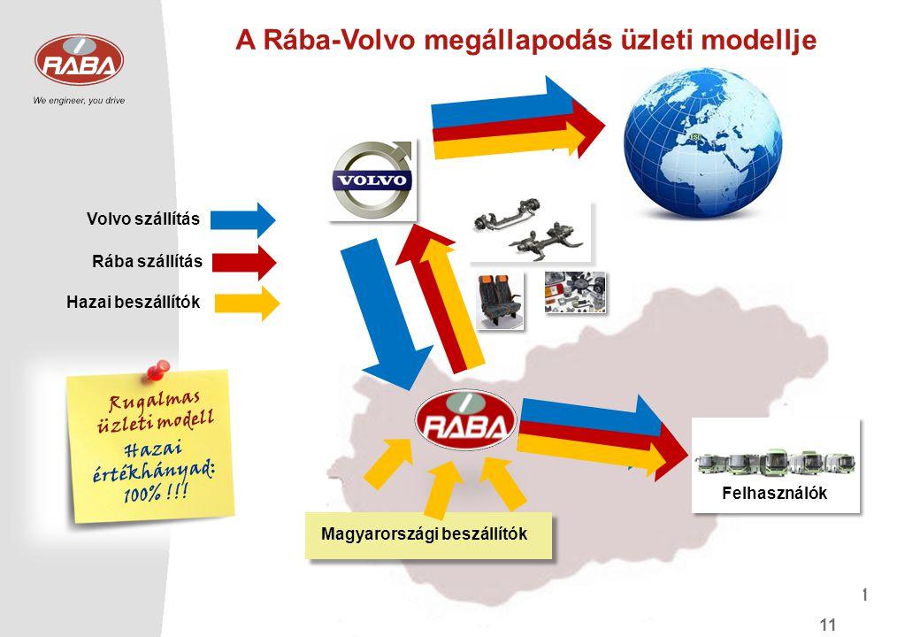 A Rába-Volvo megállapodás üzleti modellje Rugalmas üzleti modell