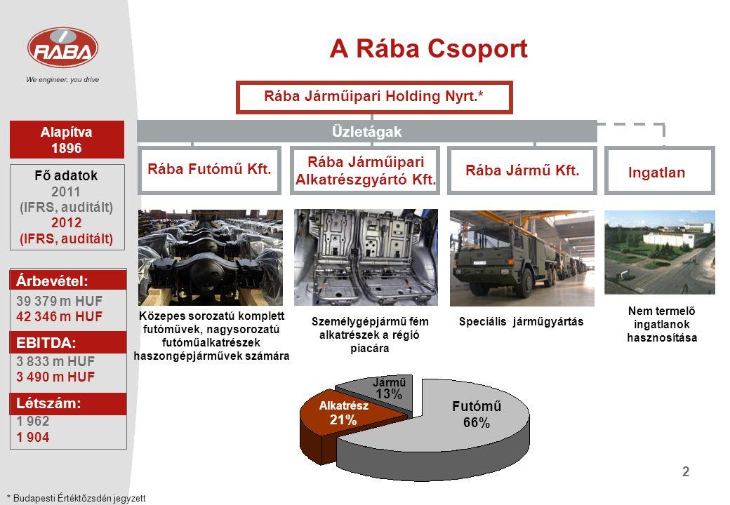 A Rába Csoport Rába Járműipari Holding Nyrt.* Üzletágak
