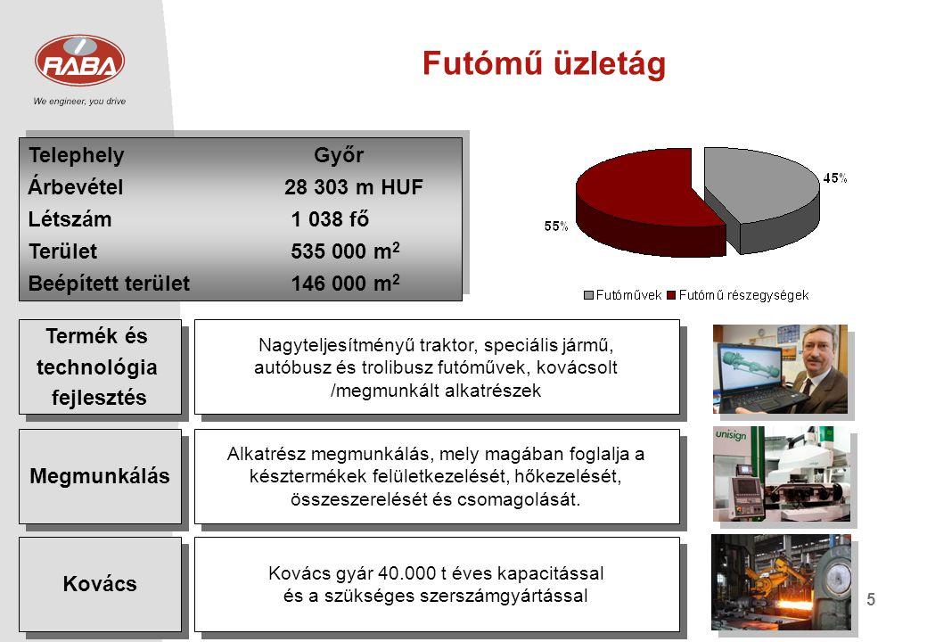 Futómű üzletág Telephely Győr Árbevétel 28 303 m HUF Létszám 1 038 fő