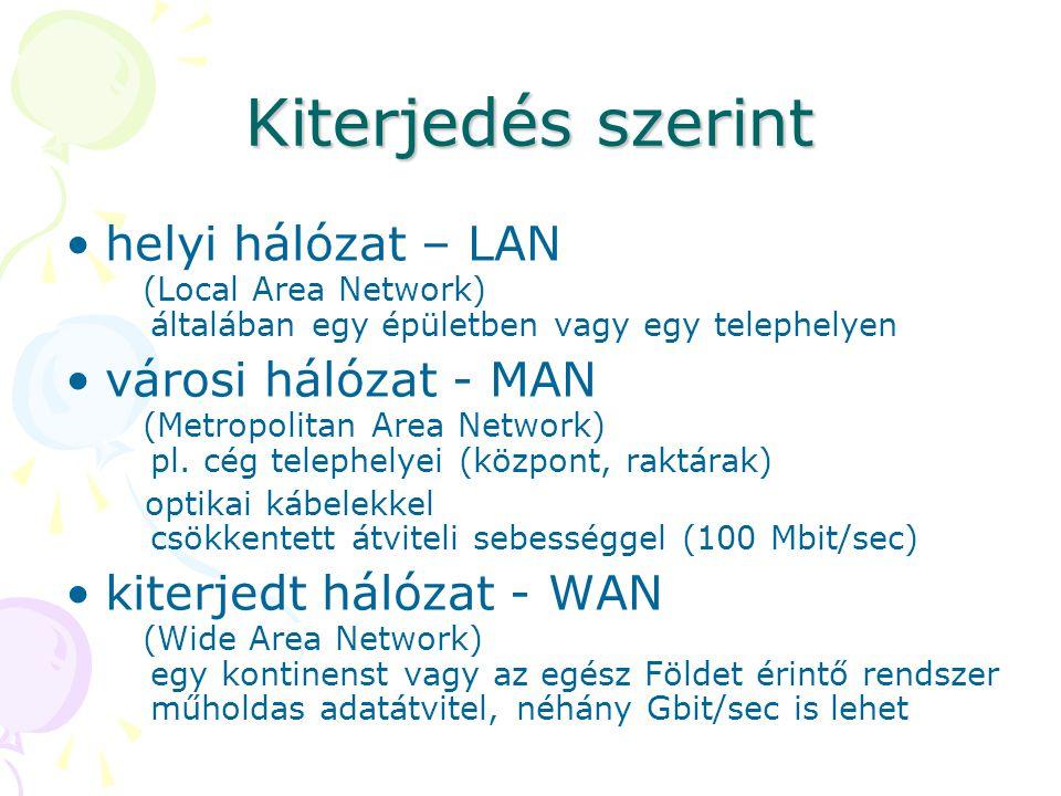 Kiterjedés szerint helyi hálózat – LAN (Local Area Network) általában egy épületben vagy egy telephelyen.