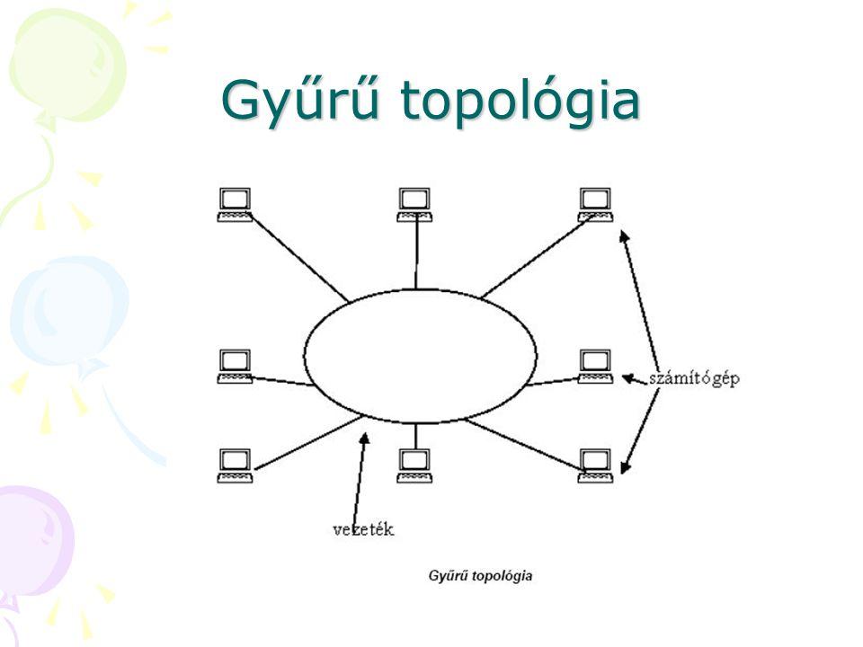 Gyűrű topológia