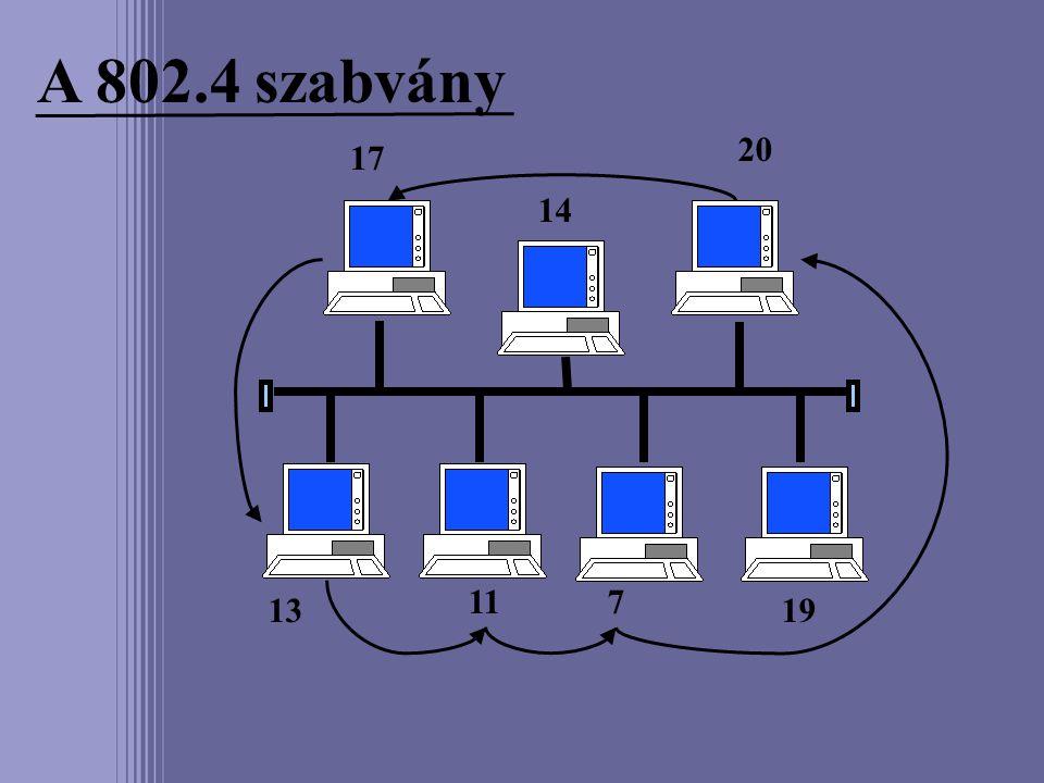 A 802.4 szabvány 20 17 14 11 7 13 19