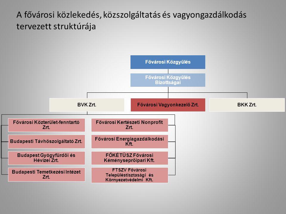 A fővárosi közlekedés, közszolgáltatás és vagyongazdálkodás tervezett struktúrája