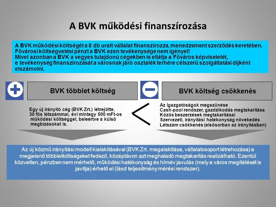 A BVK működési finanszírozása