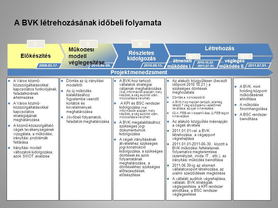 A BVK létrehozásának időbeli folyamata