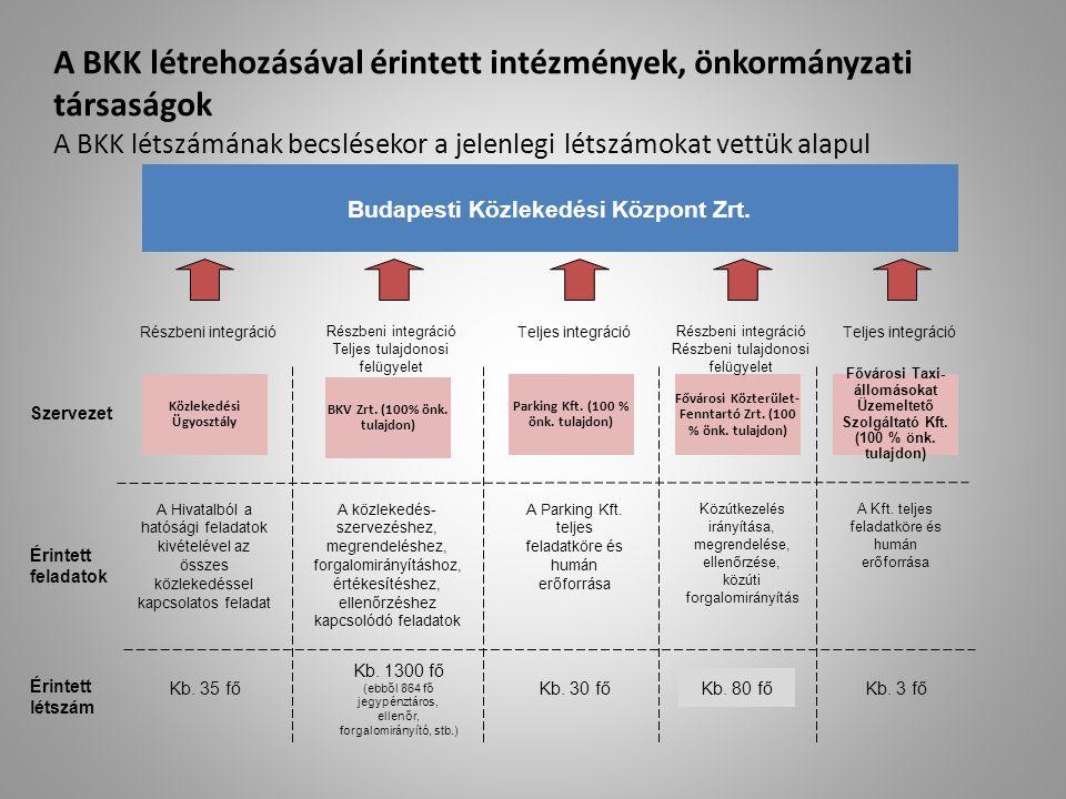 A BKK létrehozásával érintett intézmények, önkormányzati társaságok A BKK létszámának becslésekor a jelenlegi létszámokat vettük alapul